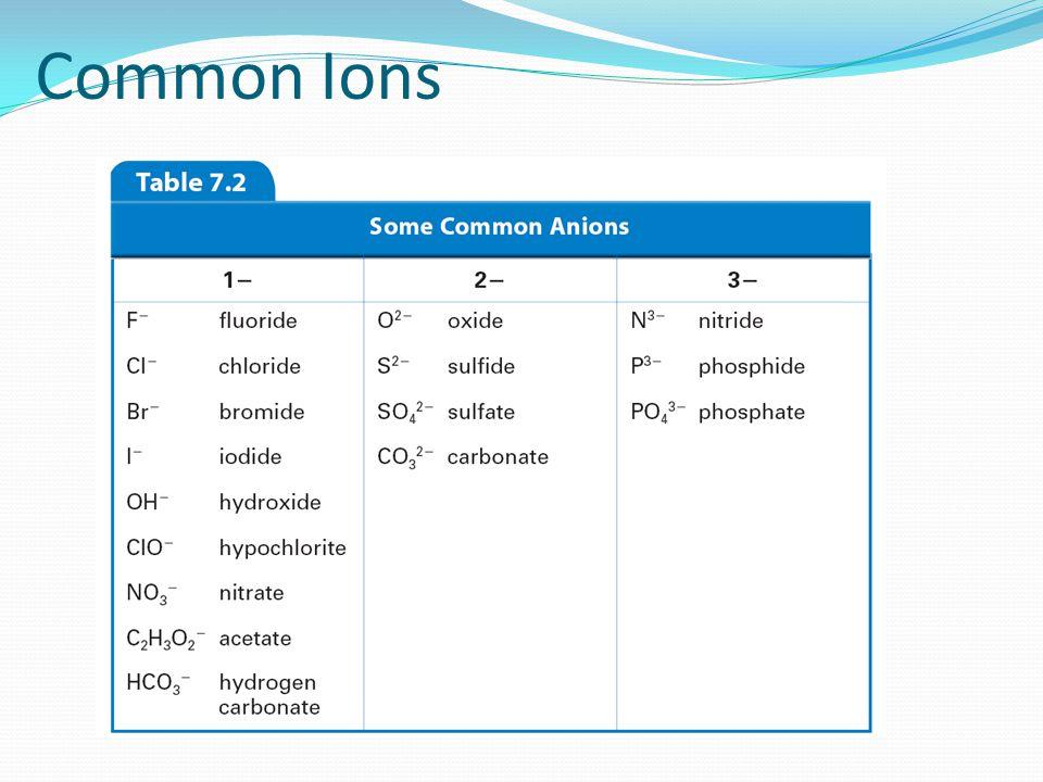 Common Ions
