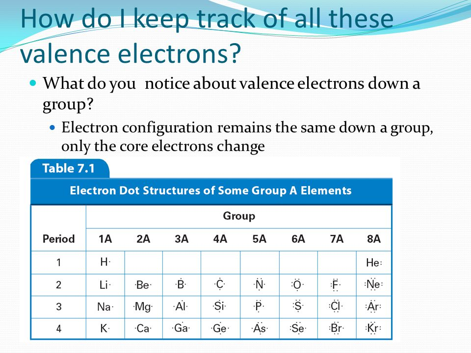 How do I keep track of all these valence electrons