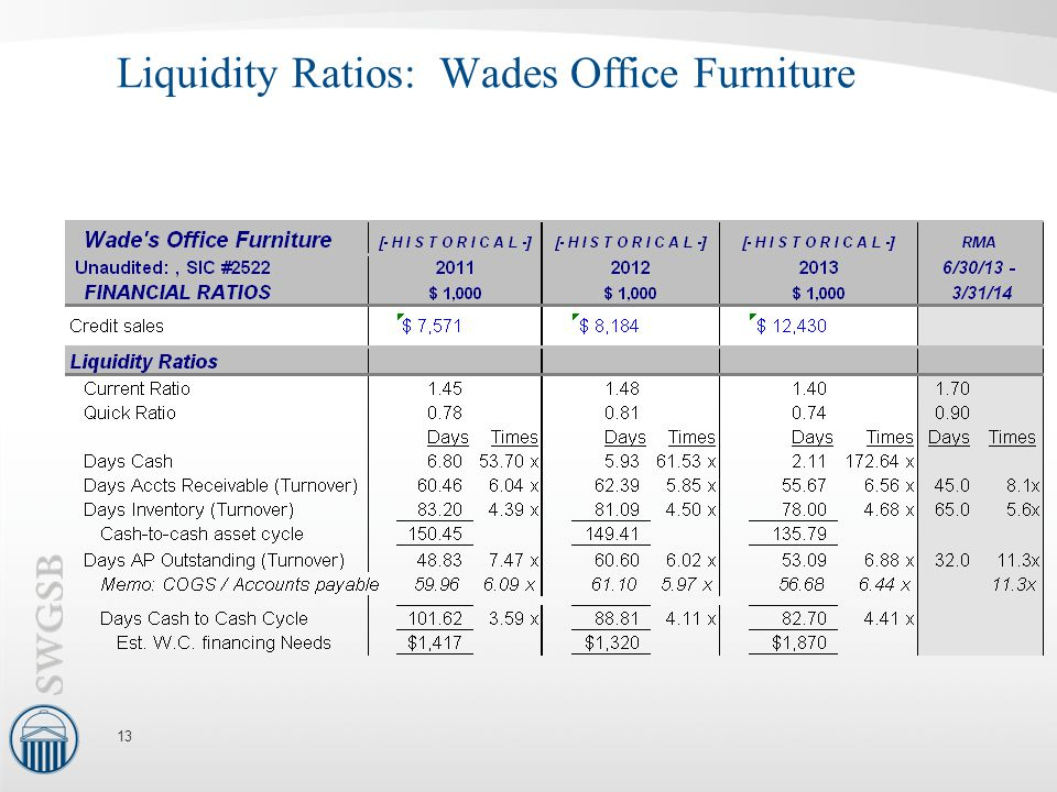 Liquidity Ratios: Wades Office Furniture