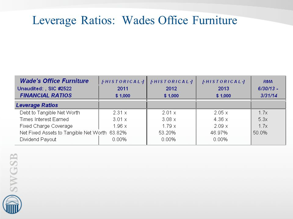 Leverage Ratios: Wades Office Furniture