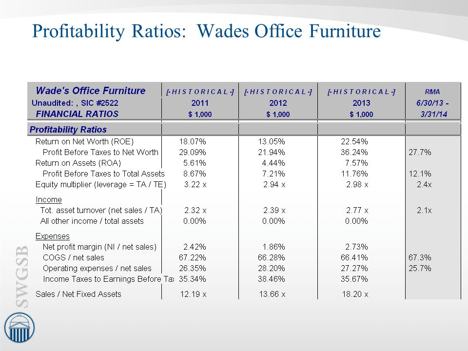 Profitability Ratios: Wades Office Furniture