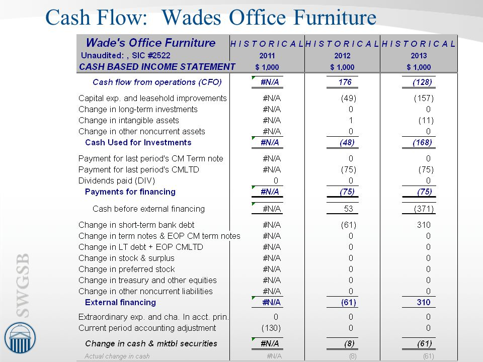 Cash Flow: Wades Office Furniture