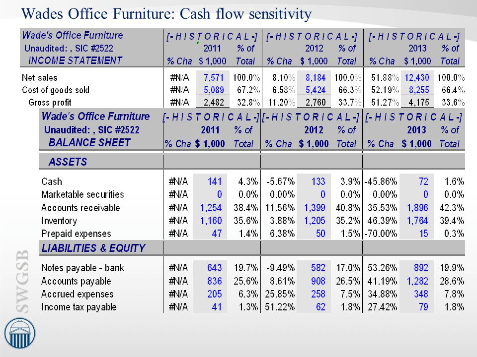 Wades Office Furniture: Cash flow sensitivity
