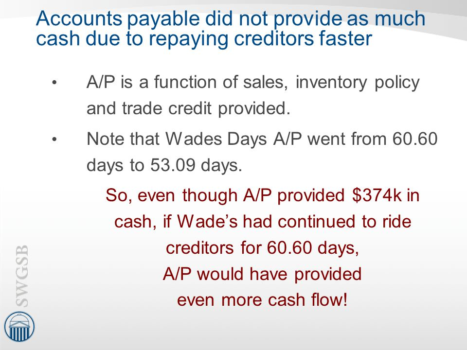 Accounts payable did not provide as much cash due to repaying creditors faster