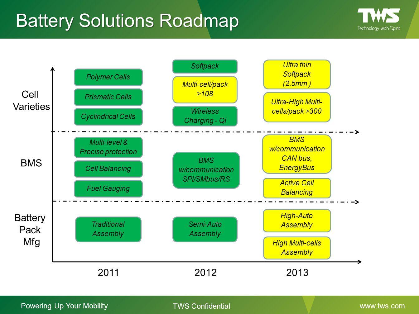 Battery Solutions Roadmap