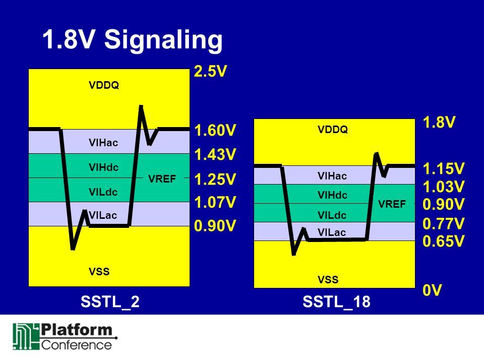 1.8V Signaling 2.5V. VDDQ. 1.8V. 1.60V. VDDQ. VIHac. 1.43V. VIHdc. 1.15V. VREF. 1.25V. VIHac.