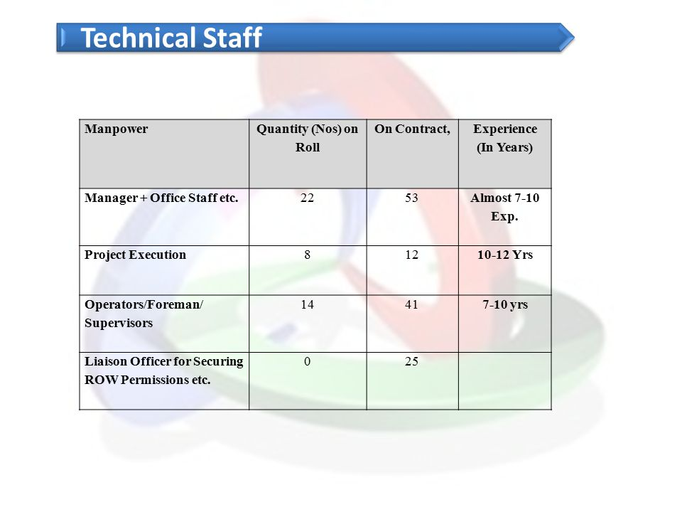 Technical Staff Manpower Quantity (Nos) on Roll On Contract,