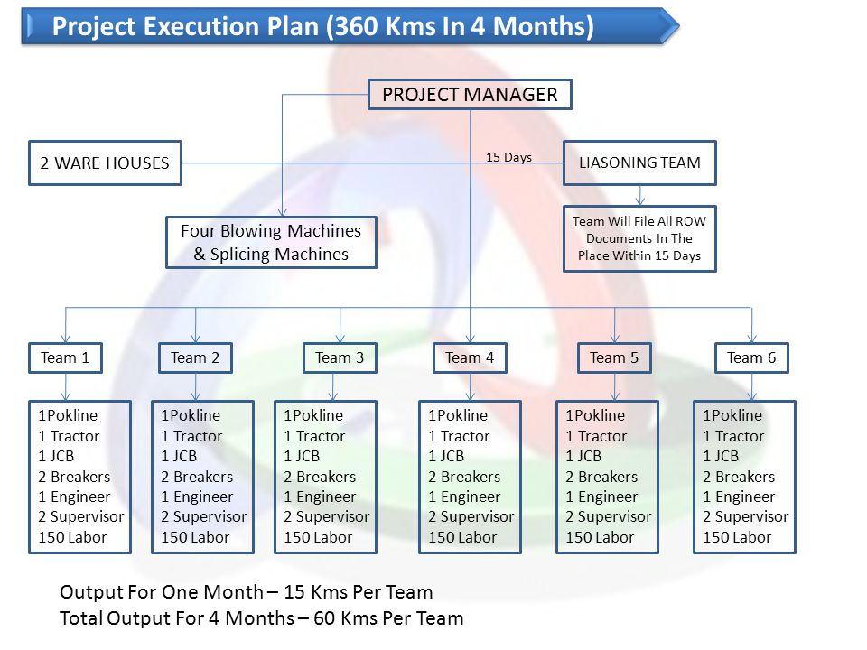 Project Execution Plan (360 Kms In 4 Months)