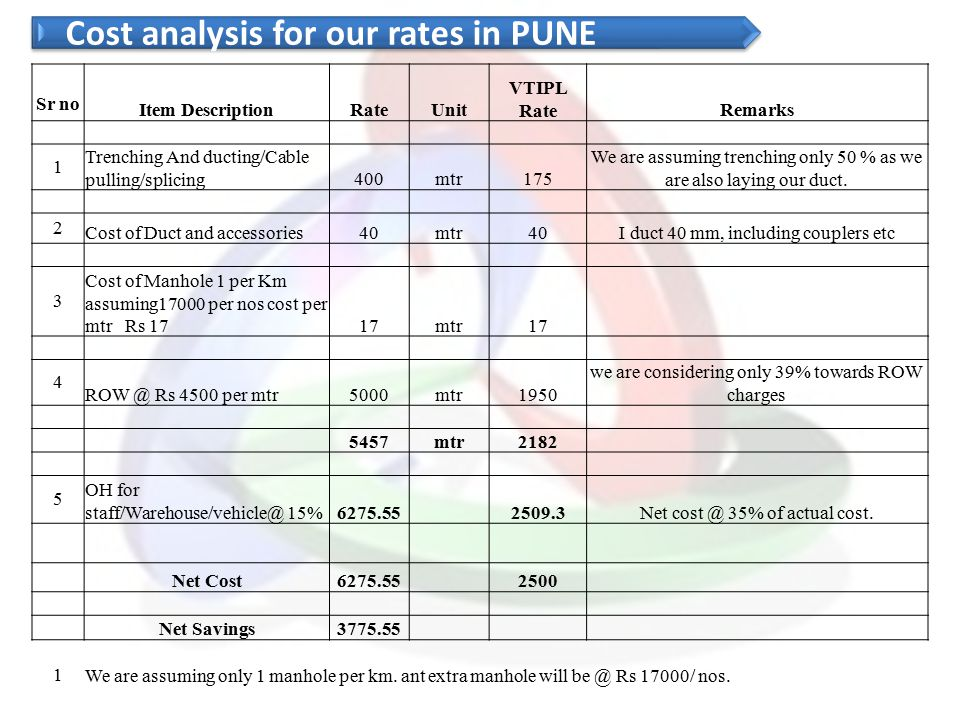 Cost analysis for our rates in PUNE