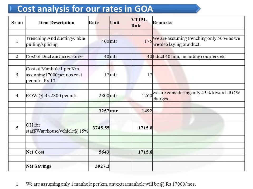 Cost analysis for our rates in GOA