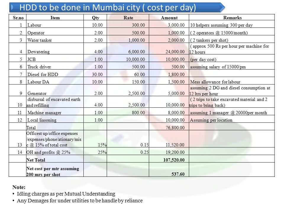 HDD to be done in Mumbai city ( cost per day)