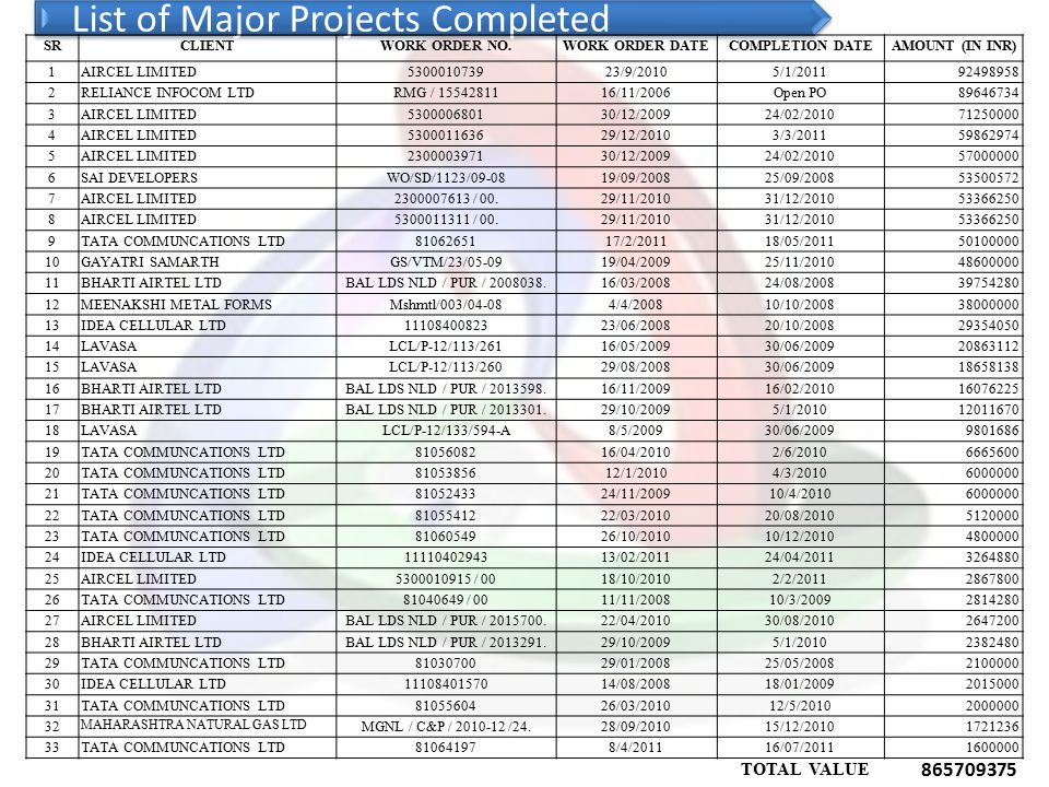 List of Major Projects Completed