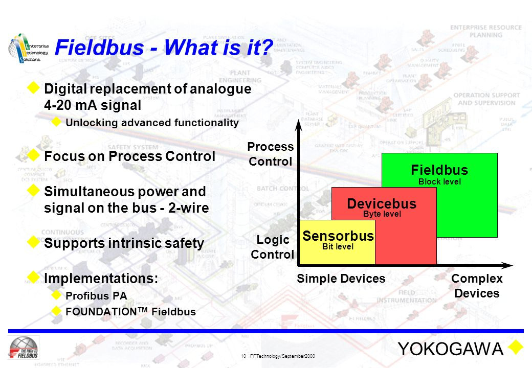 Fieldbus - What is it Digital replacement of analogue 4-20 mA signal