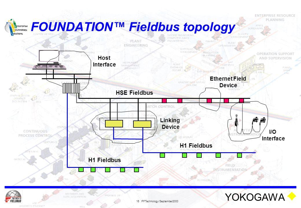 FOUNDATION™ Fieldbus topology