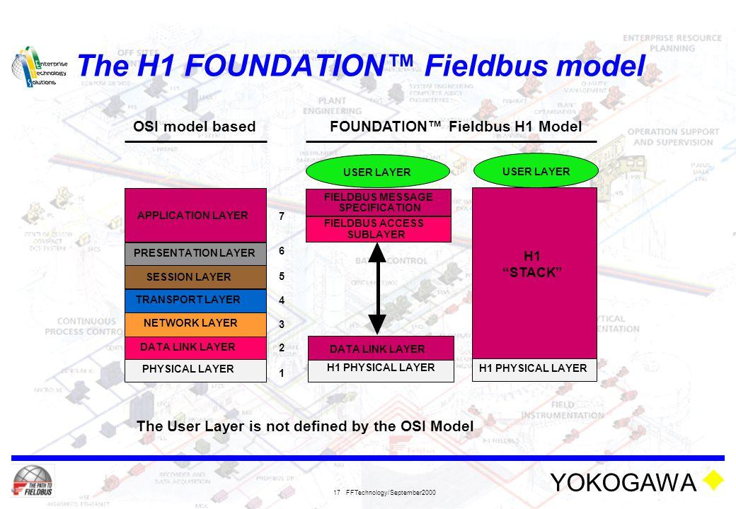 The H1 FOUNDATION™ Fieldbus model
