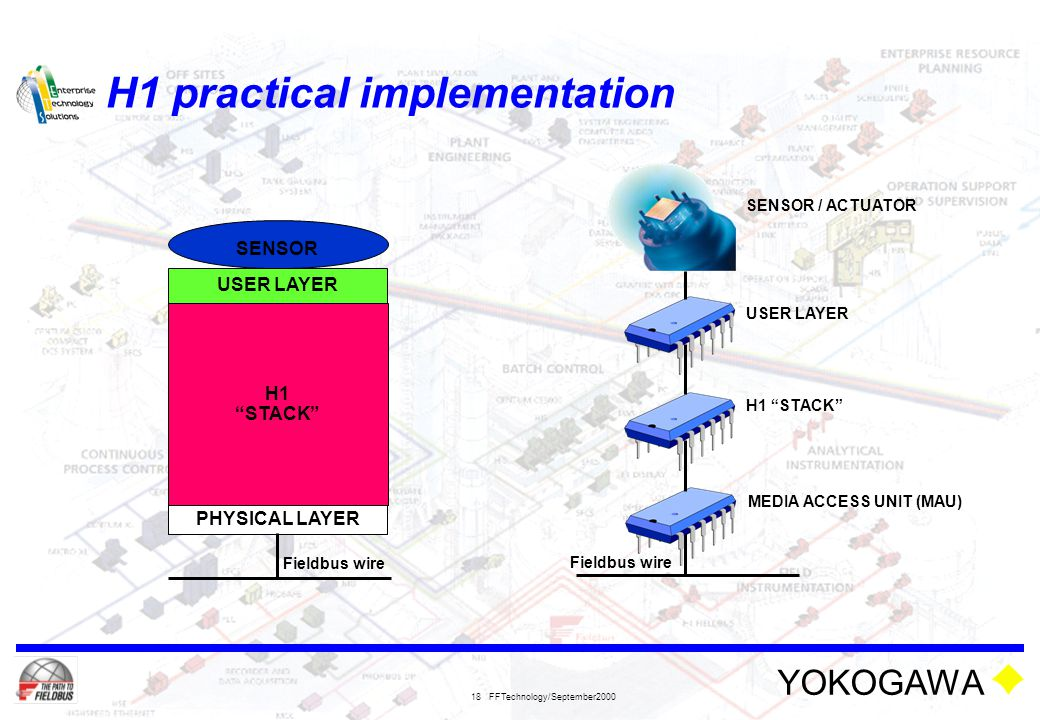 H1 practical implementation