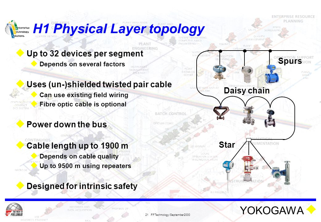 H1 Physical Layer topology