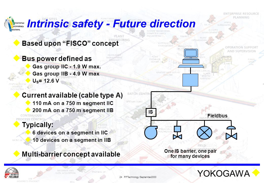 Intrinsic safety - Future direction