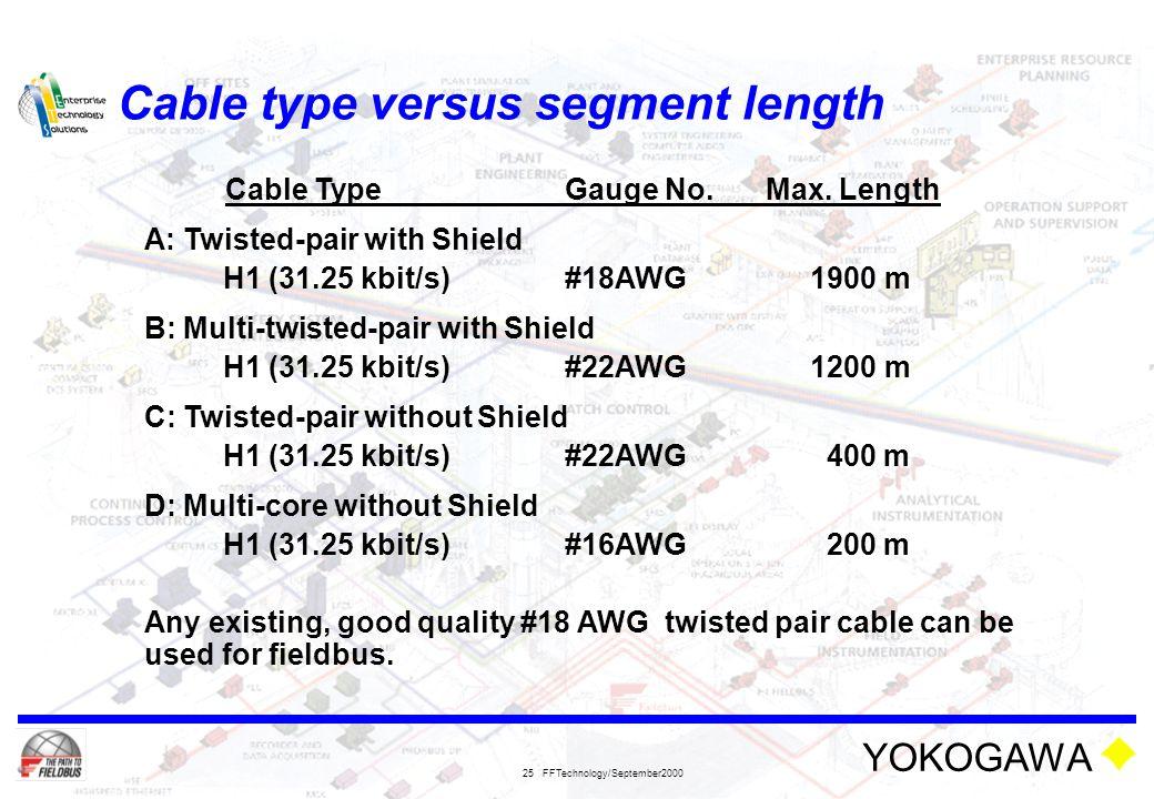 Cable type versus segment length