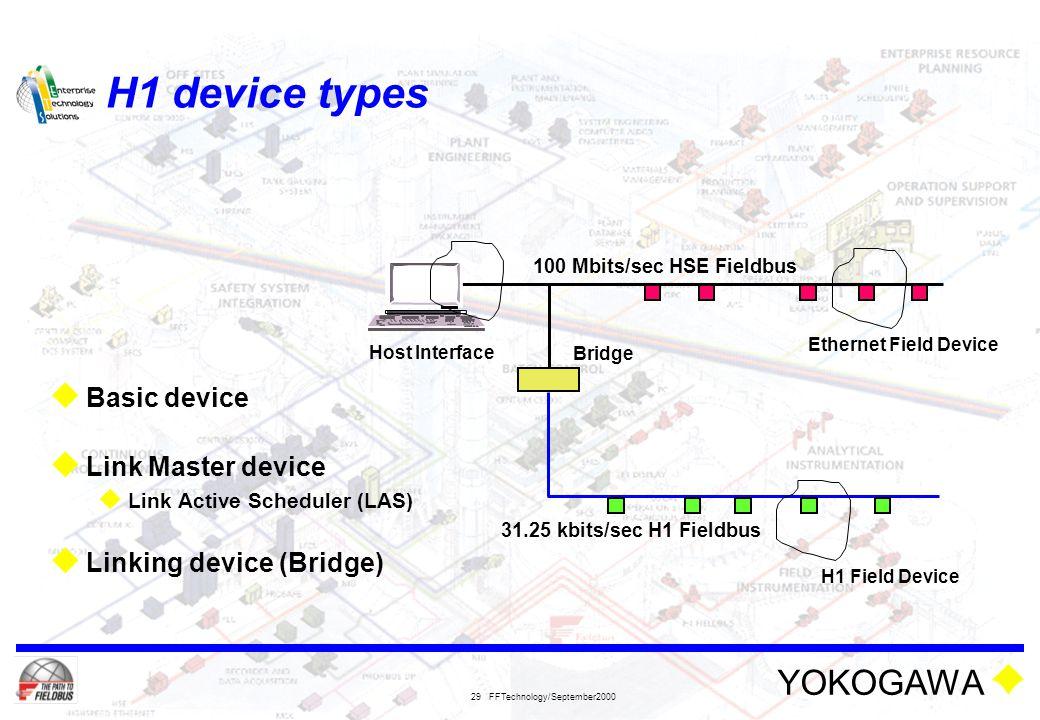 H1 device types Basic device Link Master device