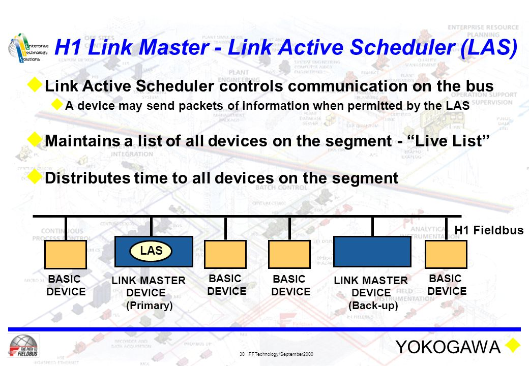 H1 Link Master - Link Active Scheduler (LAS)