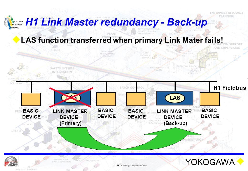 H1 Link Master redundancy - Back-up