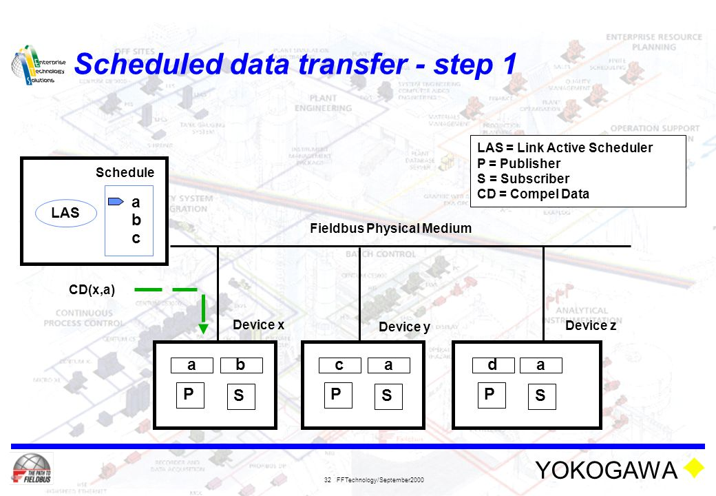 Scheduled data transfer - step 1