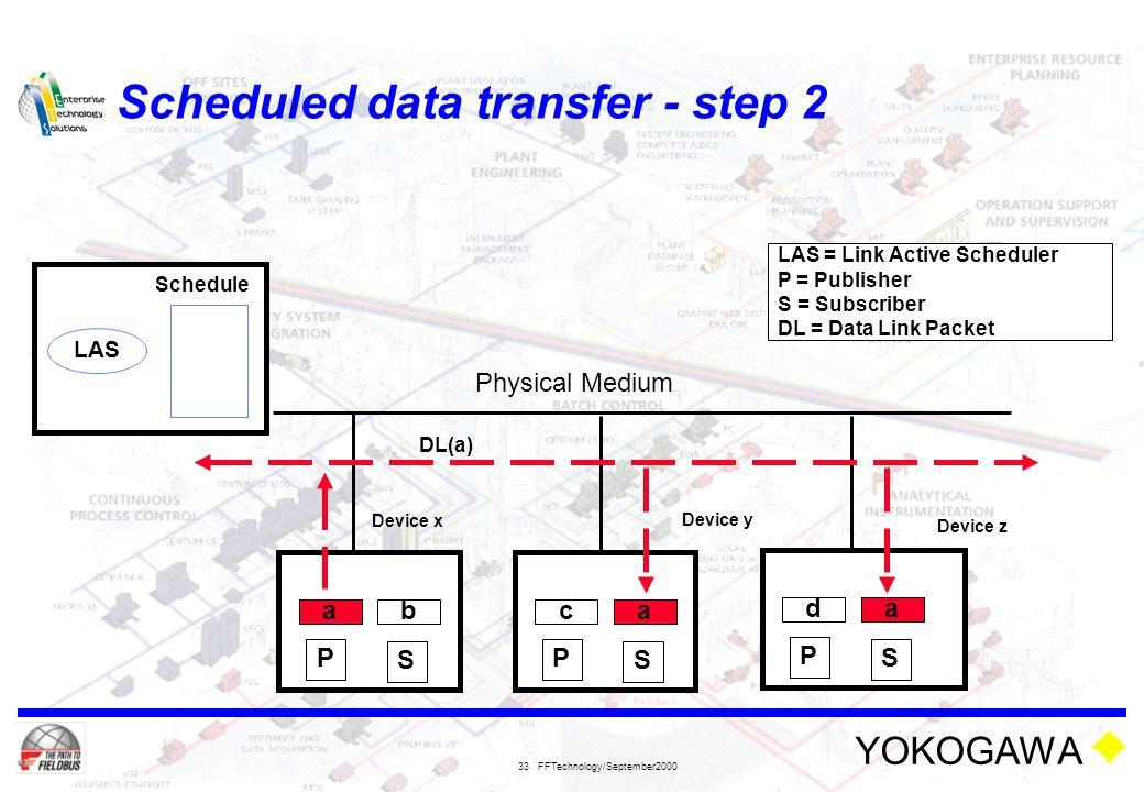 Scheduled data transfer - step 2