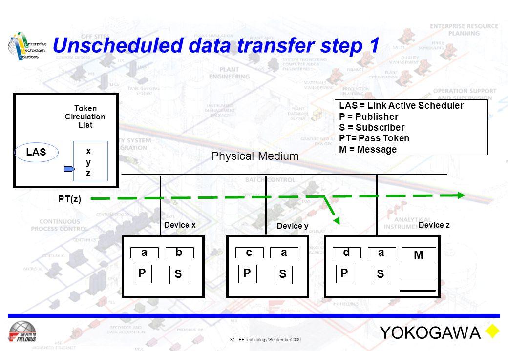 Unscheduled data transfer step 1