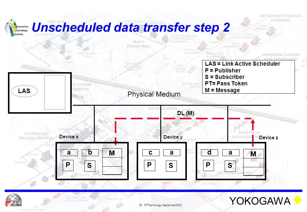 Unscheduled data transfer step 2