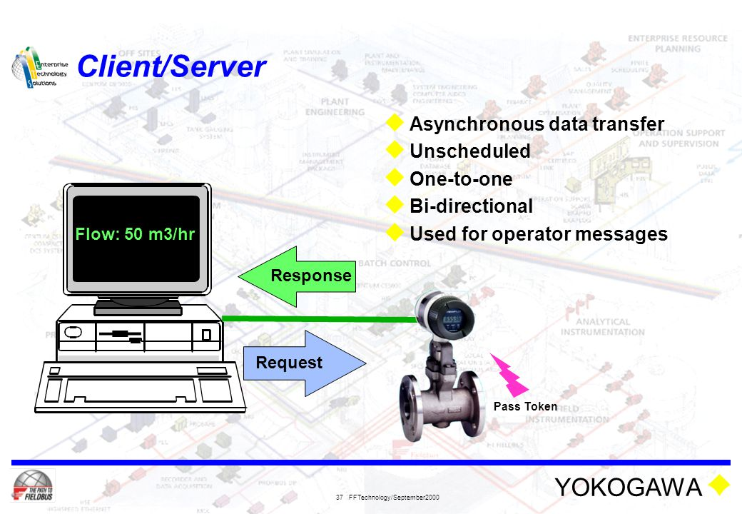 Client/Server Asynchronous data transfer Unscheduled One-to-one