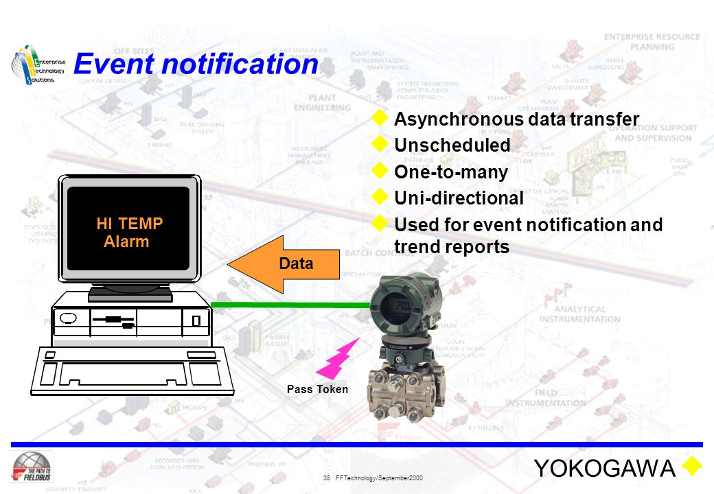 Event notification Asynchronous data transfer Unscheduled One-to-many
