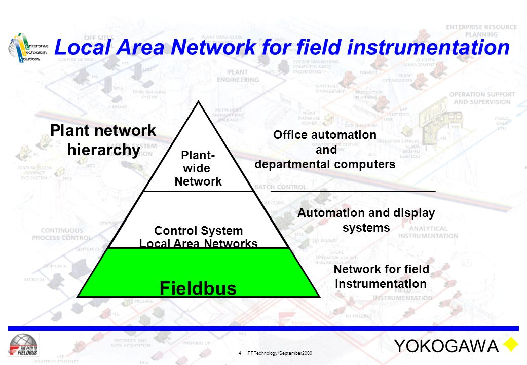 Local Area Network for field instrumentation