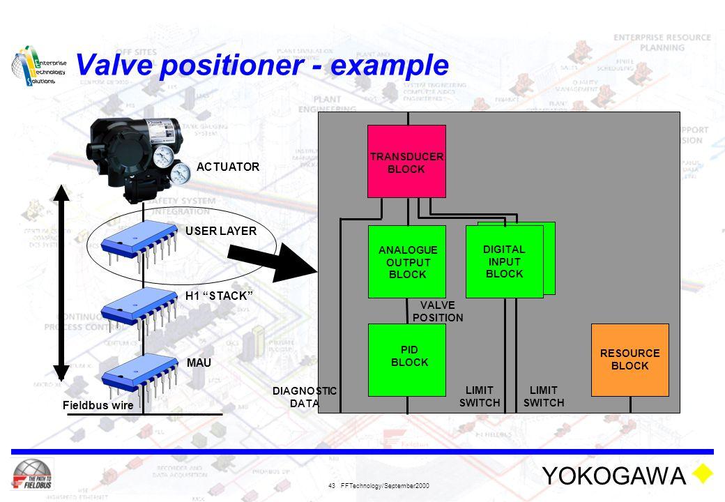 Valve positioner - example
