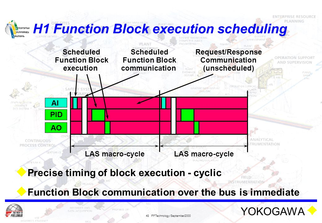 H1 Function Block execution scheduling