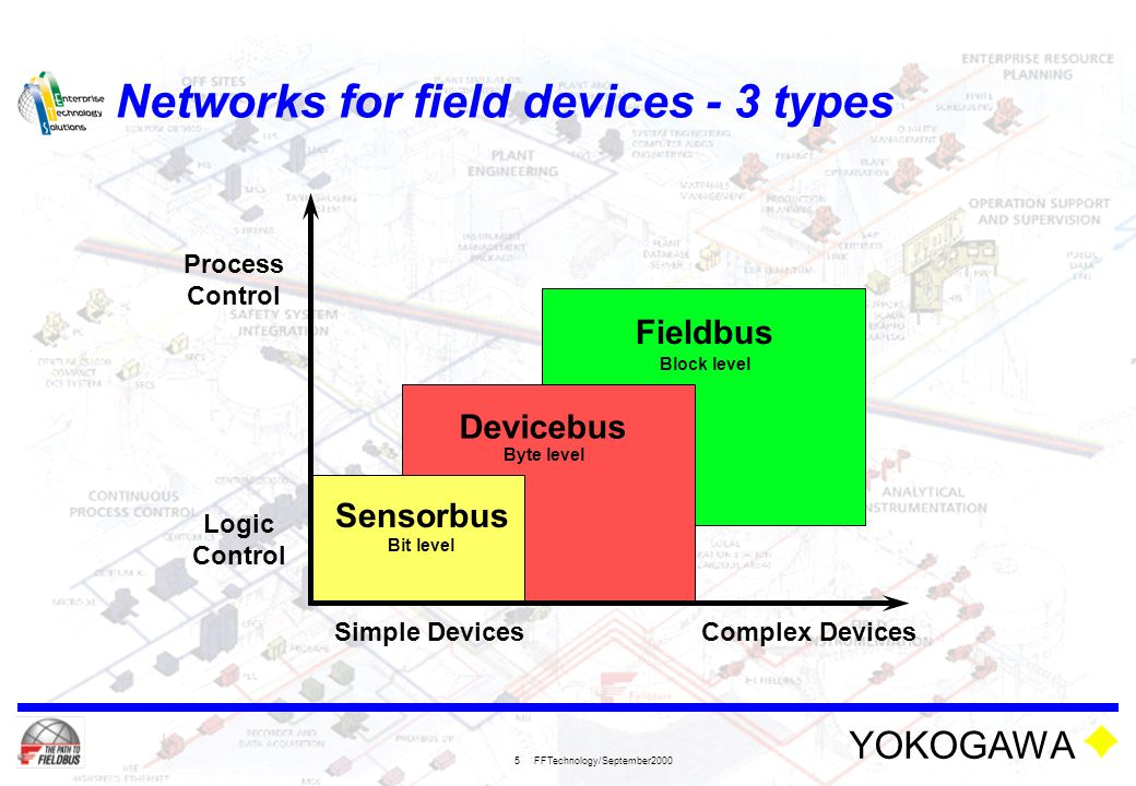 Networks for field devices - 3 types