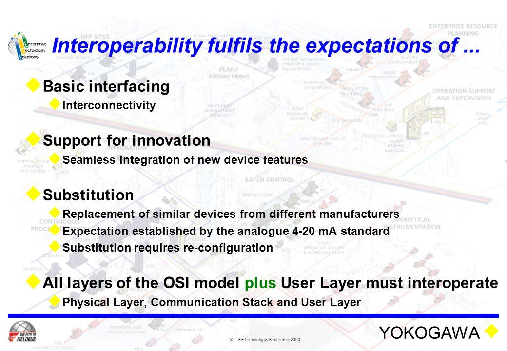 Interoperability fulfils the expectations of ...