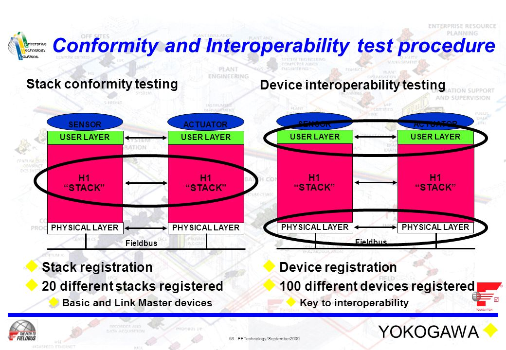 Conformity and Interoperability test procedure
