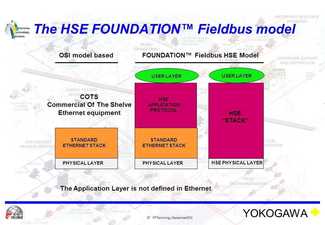 The HSE FOUNDATION™ Fieldbus model