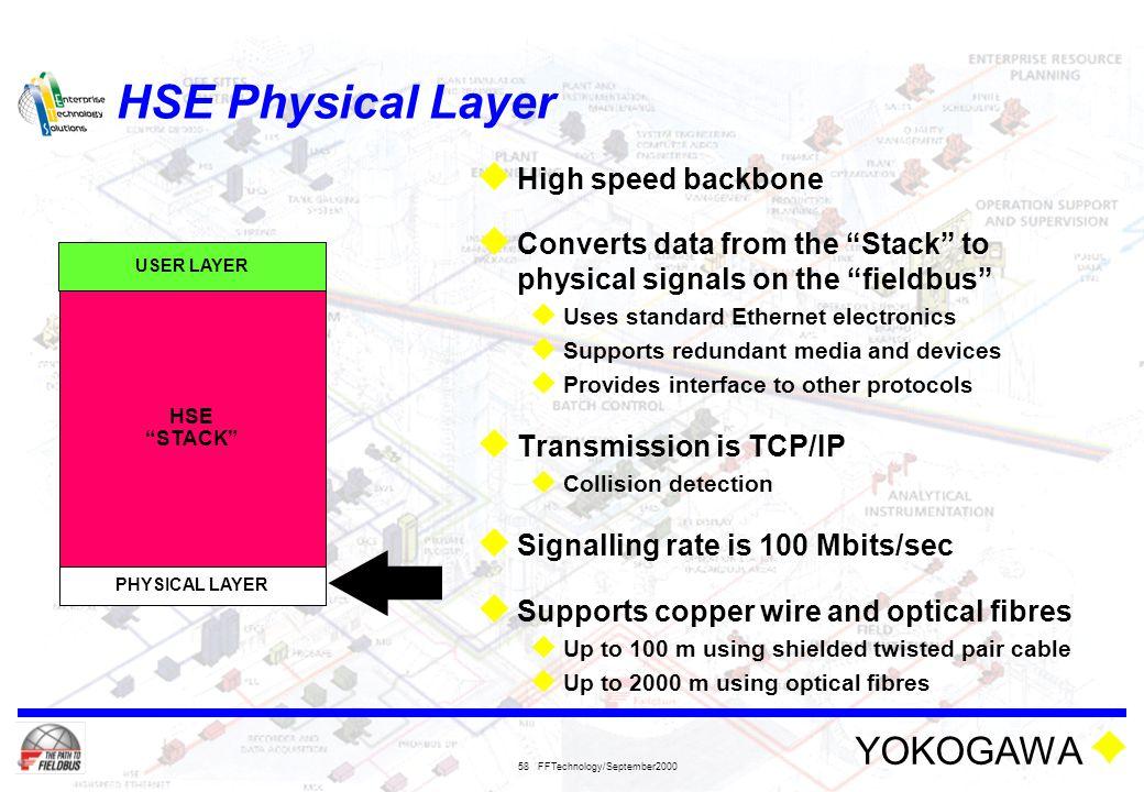 HSE Physical Layer High speed backbone
