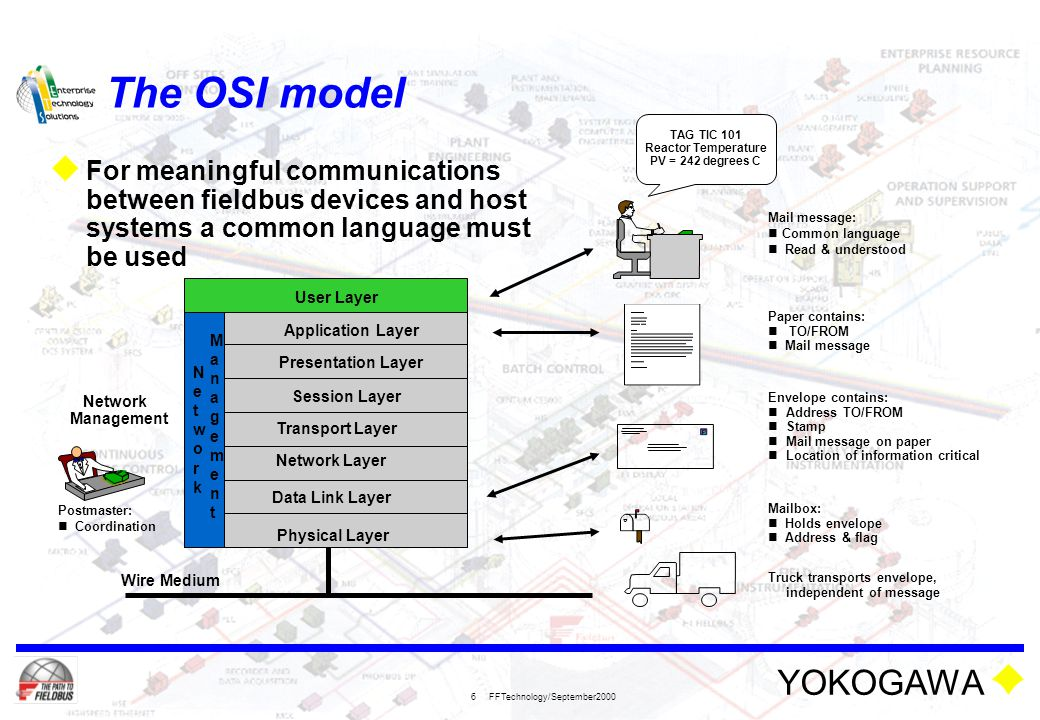 The OSI model User Layer. Mail message: Common language. Read & understood. TAG TIC 101. Reactor Temperature.