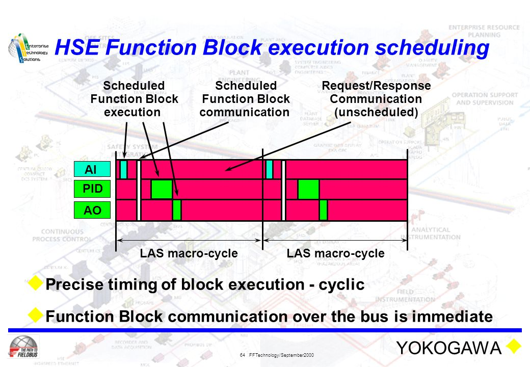 HSE Function Block execution scheduling
