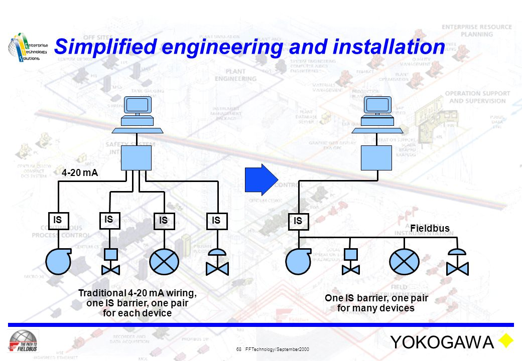 Simplified engineering and installation