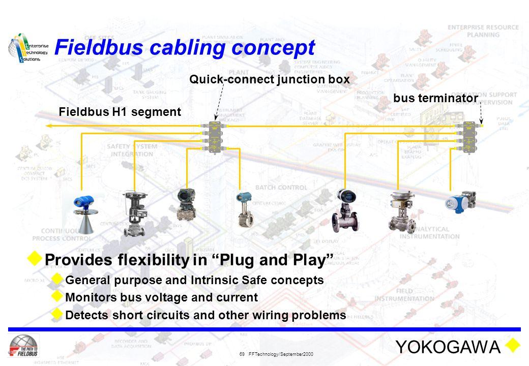 Fieldbus cabling concept
