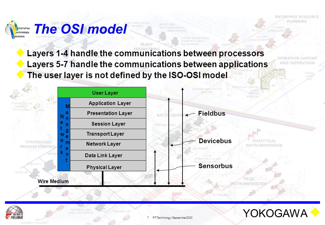 an introduction to the osi model Ift 259 introduction to internet networking lab 1 (3%) osi model & tcp/ip  model student number: note: if possible, try to complete this lab where you have  to.