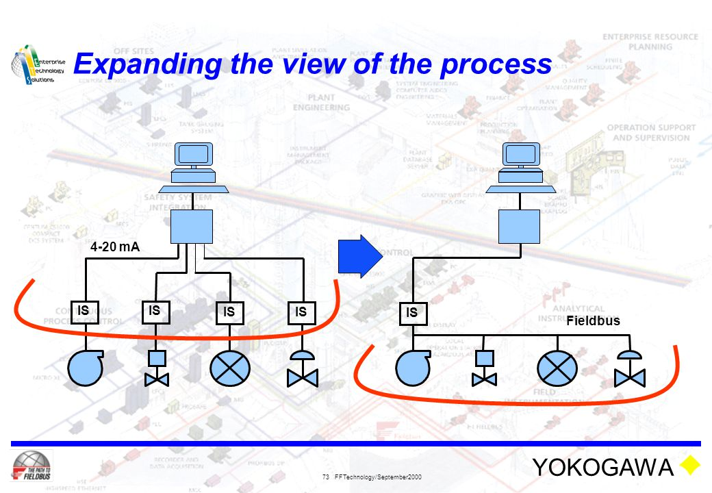 Expanding the view of the process