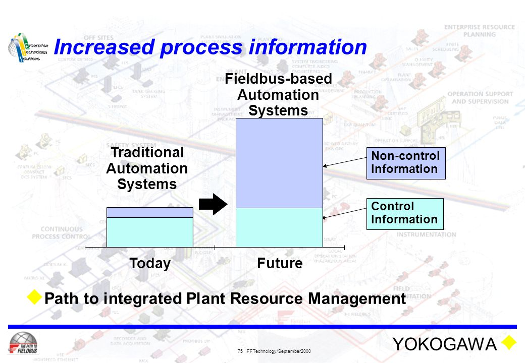 Increased process information
