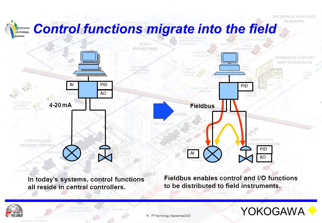 Control functions migrate into the field