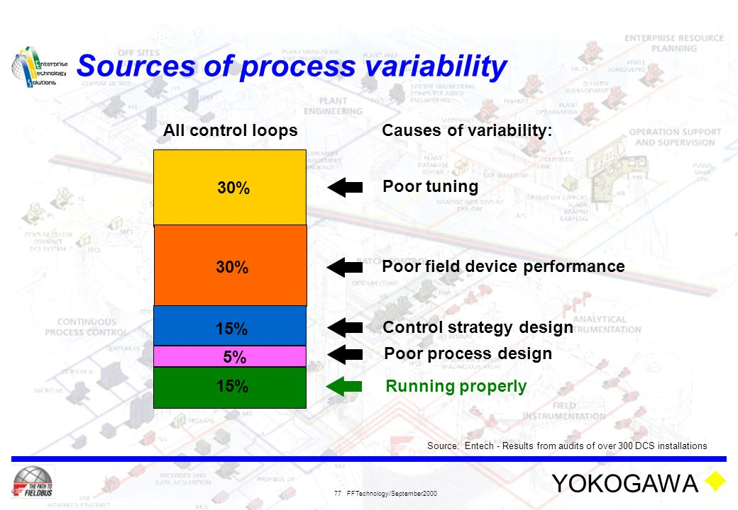 Sources of process variability
