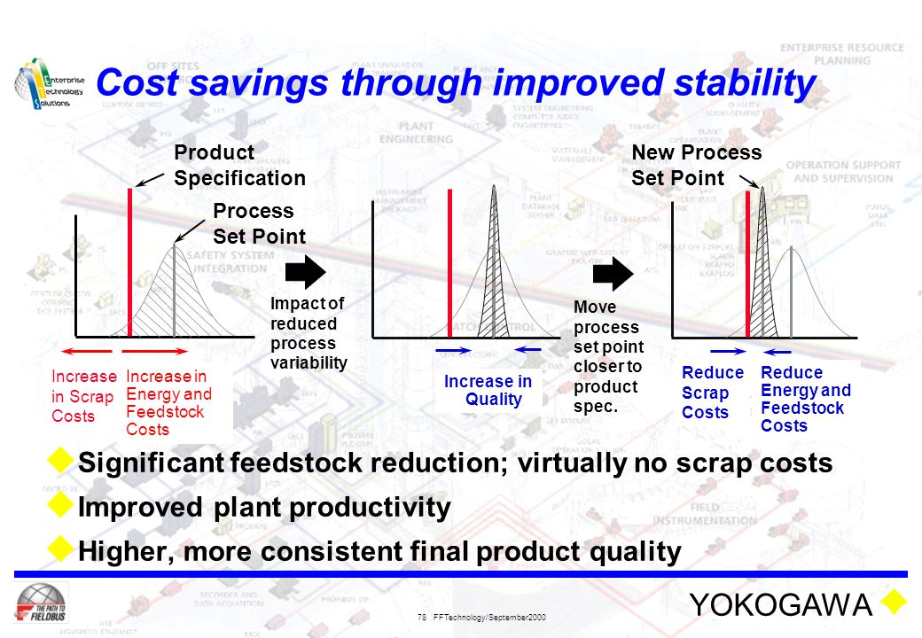 Cost savings through improved stability